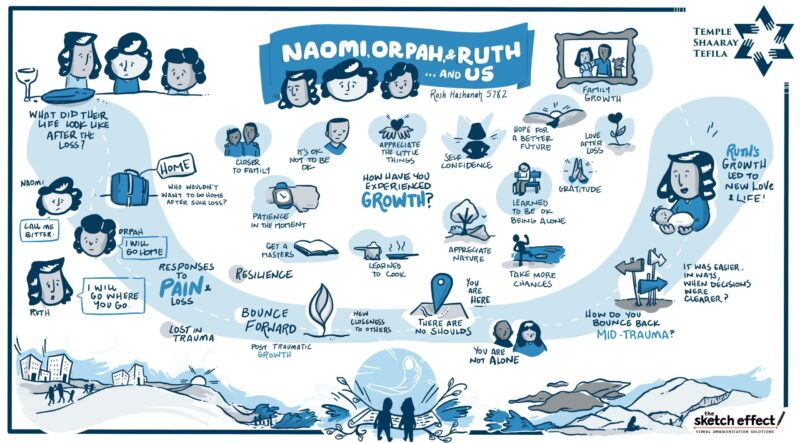 Naomi, Orpah & Ruth and Us - artwork especially made for Rosh Hashnah Sermon, september 7, 2021